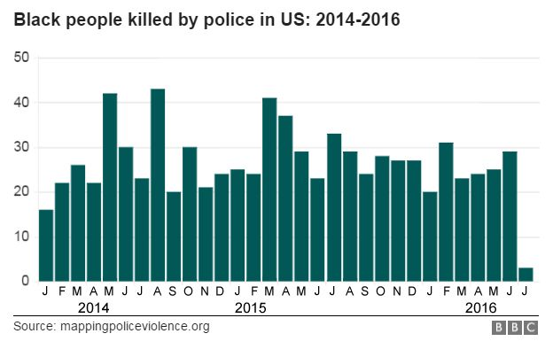 Graphic showing numbers of black people killed by US police