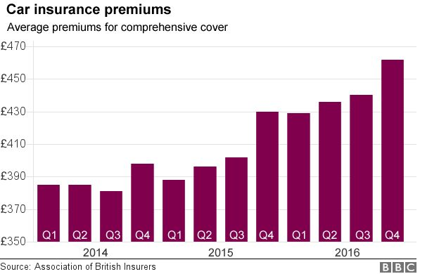 chart of car insurance premiums