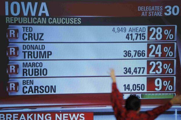 US election: Trump dealt blow by Cruz in Iowa vote