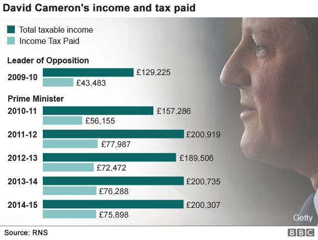 David Cameron income 2009-2015 datapic