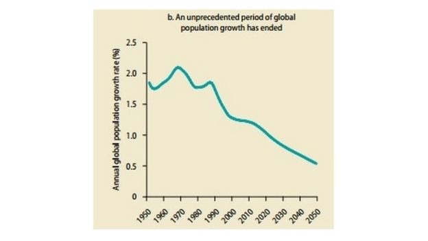 Graph from the Global Monitoring Report showing the annual global population growth rate in decline