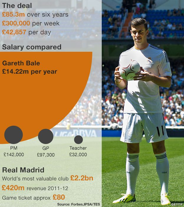 Are footballers paid too much discursive essay