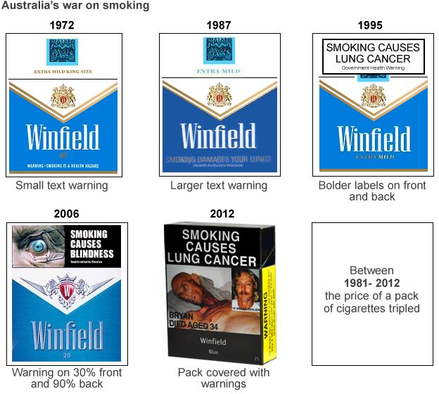 Cigarettes Davidoff prices Iowa state