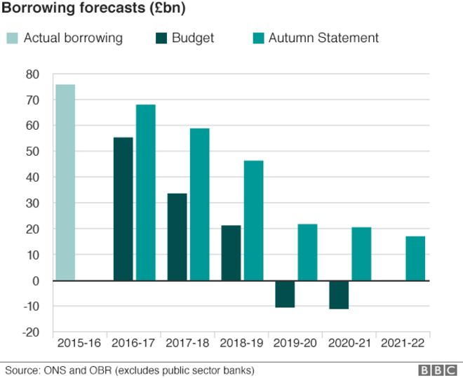Chart showing borrowing forecasts
