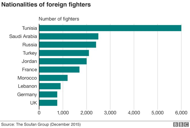 IS foreign fighters chart (Dec 2015 figs)