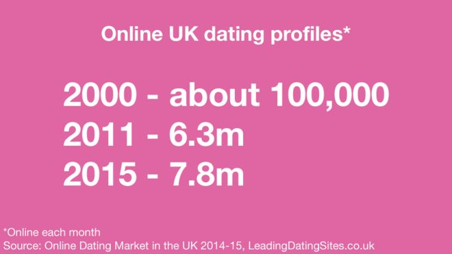 online dating for young adults australia