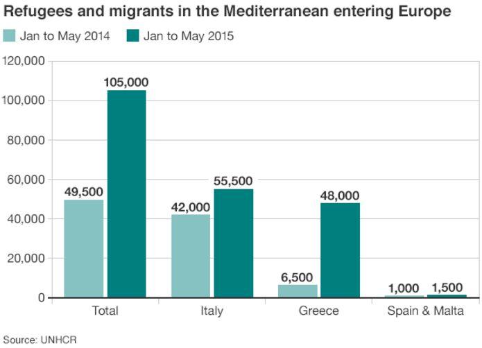 Migrant numbers