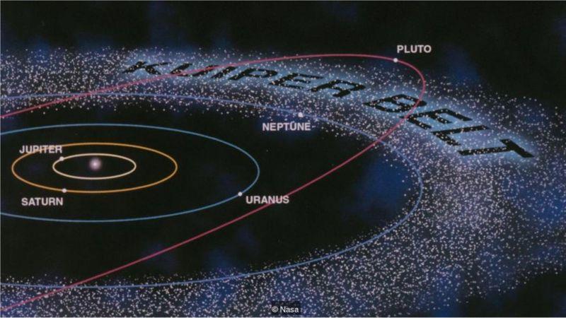 Modelo da NASA mostra o ainda misterioso Cinturão de Kuiper, que pode conter novos planetas