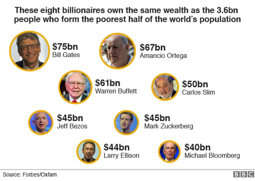 Eight billionaires 'as rich as world's poorest half'