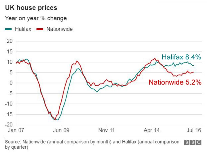 UK house price change graphic