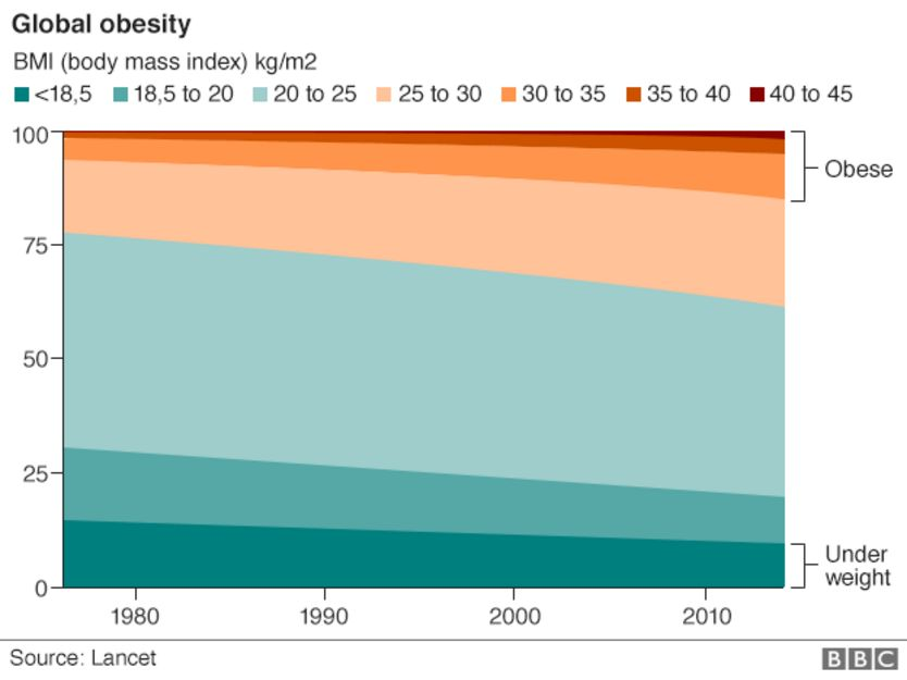 http://ichef-1.bbci.co.uk/news/834/cpsprodpb/D114/production/_89042535_global_obesity_624.png
