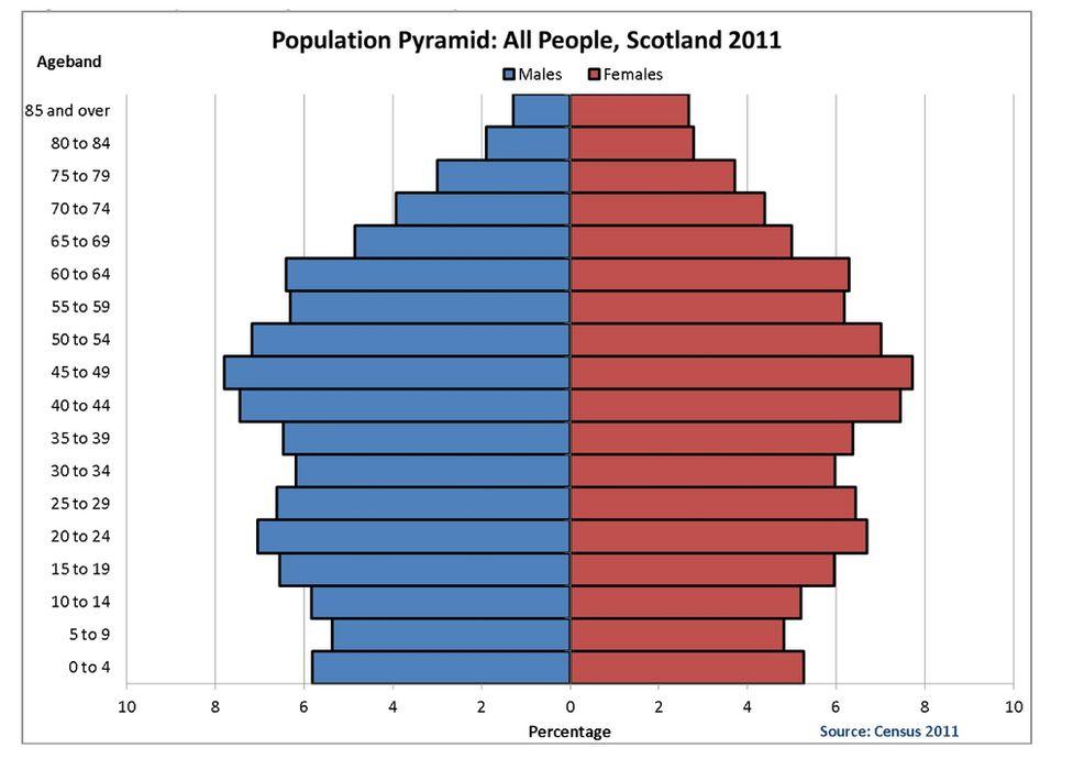 Census 2011 uk polish dating 8