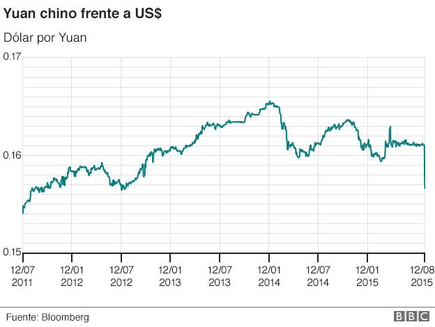 China devaluó la moneda dos veces en los últimos dos días.