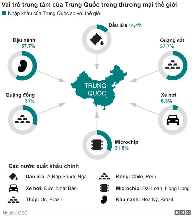 Bản đồ các mặt hàng nhập khẩu chính của Trung Quốc