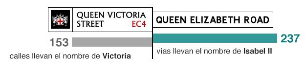Calles con el nombre de las respectivas reinas