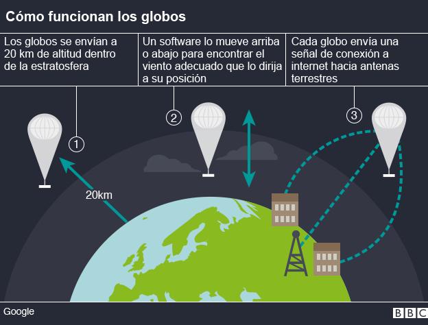 Resultado de imagen para El proyecto Loon de Google, llega a cielo Peruano