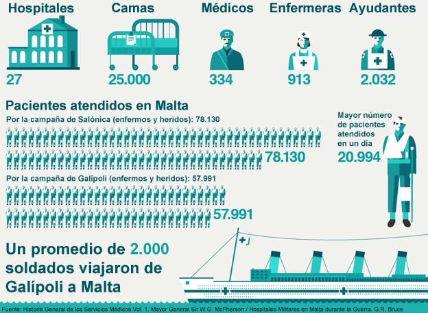 Infografia sobre Malta