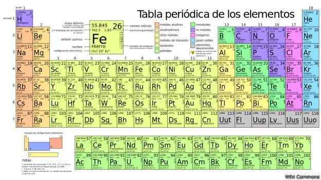 Dimitri mendeleiev historia del qumico ruso padre de la tabla los qumicos empezaron a darse cuenta de que la tabla peridica era una herramienta del mximo valor desde entonces mendeleiev fue reconocido como uno urtaz Images