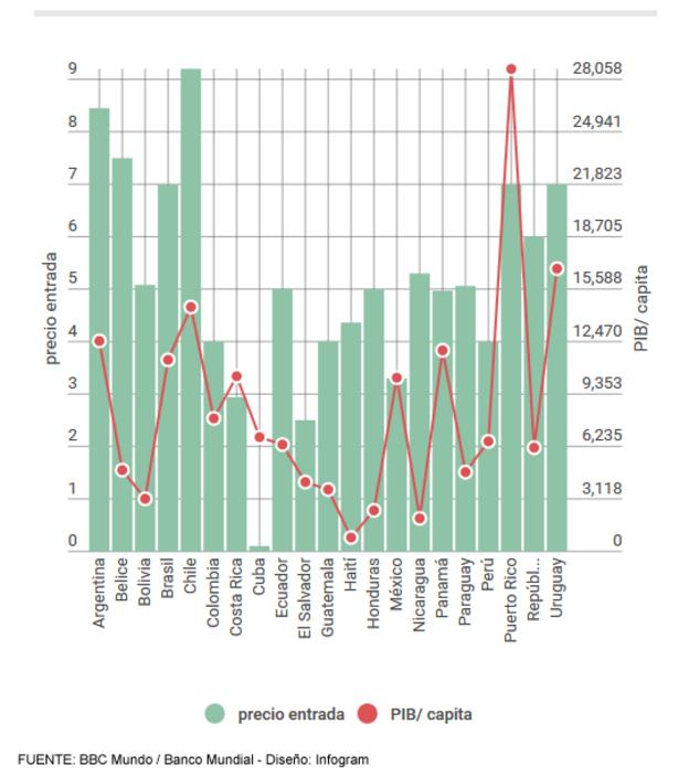 Cine: precios de entrada vs PIB/capita