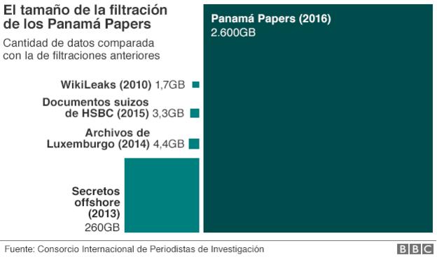 Gráfico de Panamá Papers