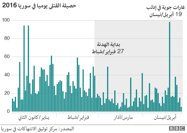 متابعة مستجدات الساحة السورية - صفحة 18 160429144821_daily_syria_civilian_death_624