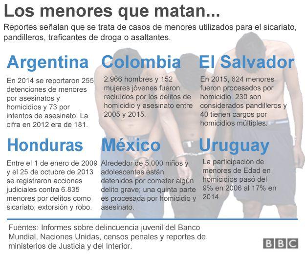 Los menores que matan en América Latina