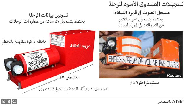 فقدان طائرة مصرية في المتوسط على متنها 66 راكبا 160520102519_flight_data_voice_recorder_624in_arabic