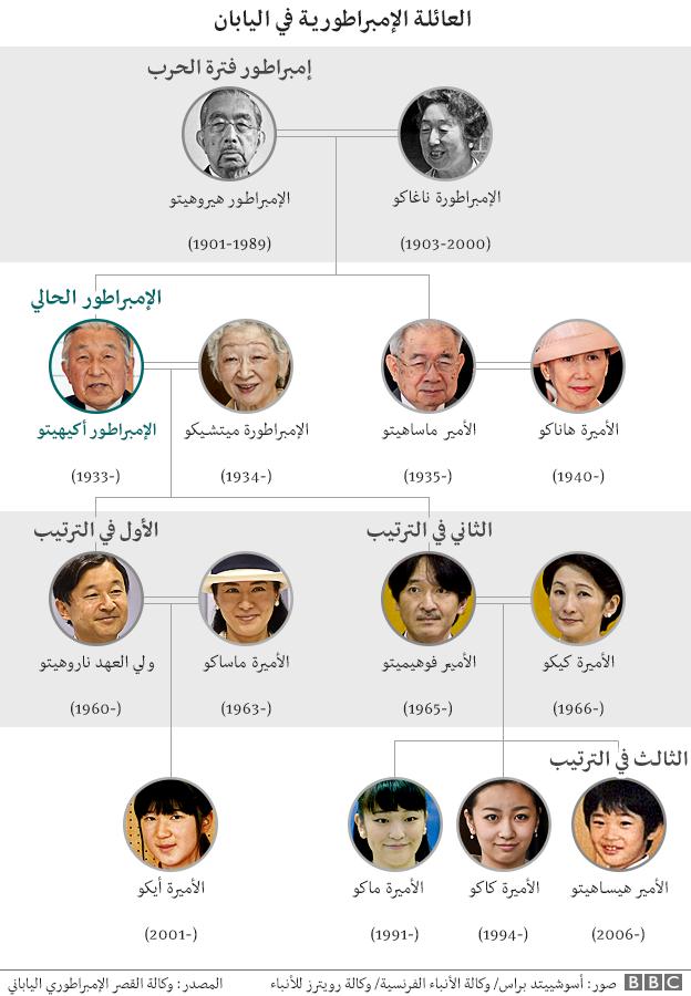 إمبراطور اليابان أكيهيتو: حياته ومسيرته coobra.net