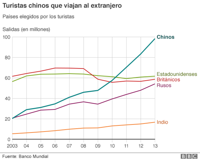 China, turismo