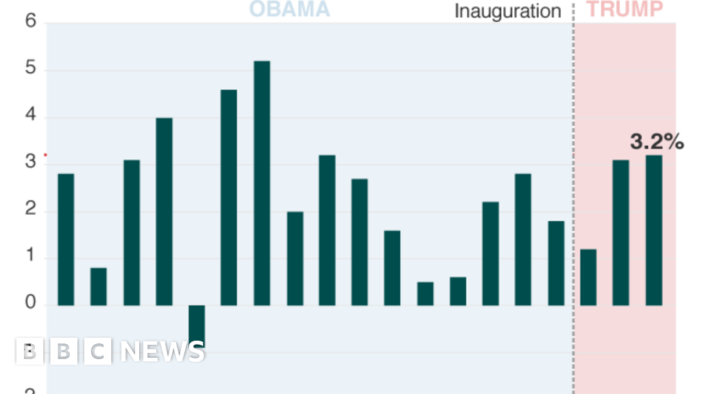 Donald Trump and the US economy in six charts