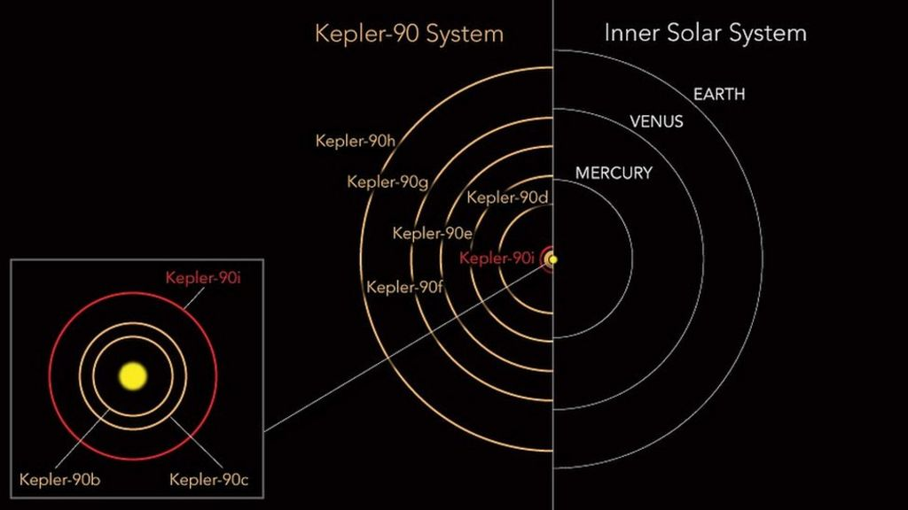 Star system has record eight exoplanets