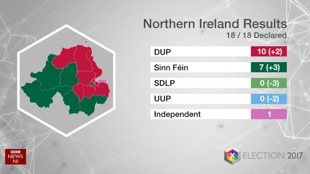 Election Results DUP And Sinn Féin Celebrate Election Gains - Bbc election map us