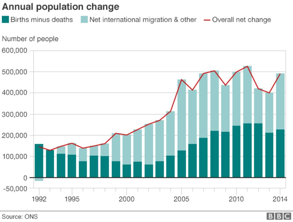 the problem of increasing population growth Therefore, population growth and the immigration policies that drive it must be an integral focus of efforts to preserve rural land policy implications our findings show clearly that both land use practices and population growth must be addressed for any solution to the problem of sprawl.