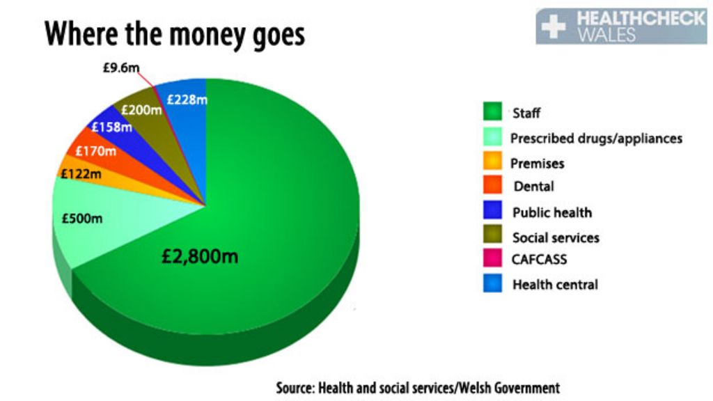 How much does NHS Wales spend? - BBC News