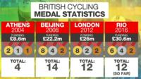 British Cycling medal statistics