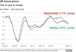 _96839998_chart_uk_house_prices_nw_ju.pn