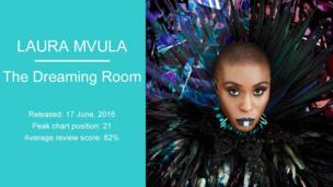 Laura Mvula: The Dreaming Room