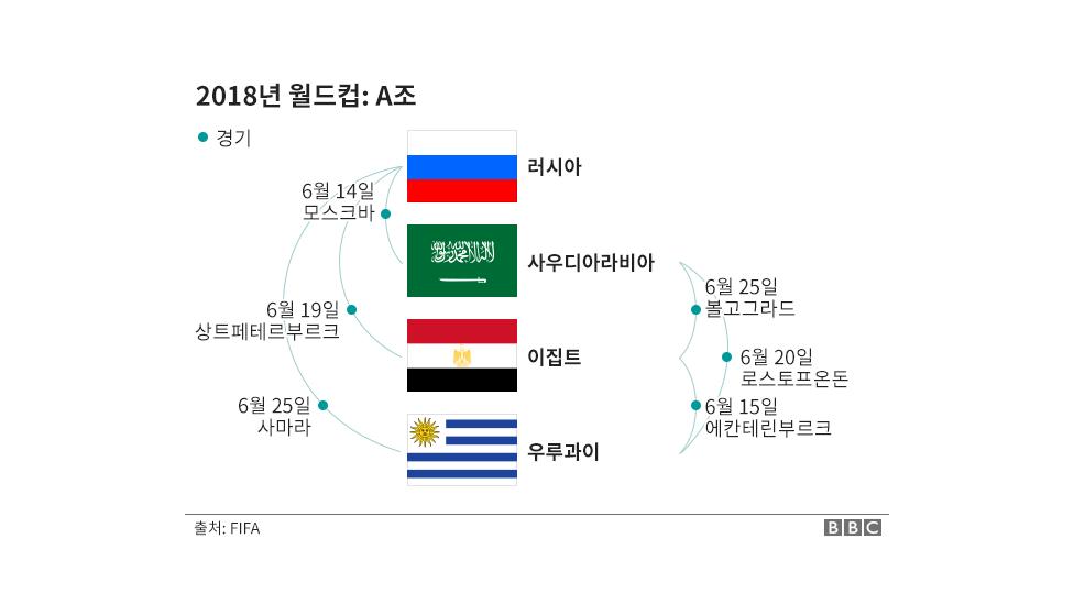 2018 러시아 월드컴 조 추첨 결과표