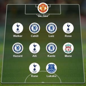 PFA Premier League team of the year