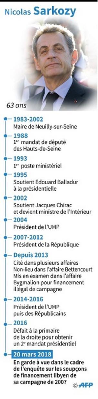 Les années clés de la vie publique de Sarkozy
