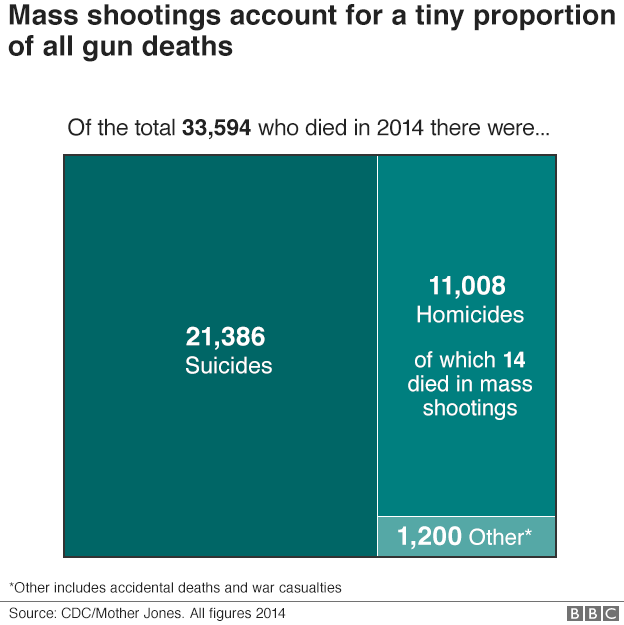 Graphic showing 33,594 died from guns in 2014, of those 21, 386 were suicides and 11,008 were homicides and only 14 died in mass shootings