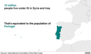10 million people live under IS in Syria and Iraq. That's equivalent to the population of Portugal.