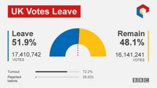 The result in numbers