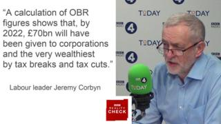 """Jeremy Corbyn saying: A calculation of OBR figures shows that, by 2020, £70bn will have been given to corporations and the very wealthiest by tax breaks and tax cuts."""""""