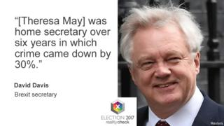 "David Davis, speaking on the BBC's Question Time programme, said: ""[Theresa May] was home secretary over six years in which crime came down by 30%"""