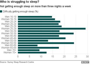 _98505287_chart_sleep_difficulty_age_gender-1.png