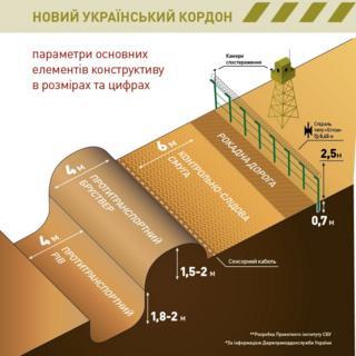 проект укріпленя україно-російського кордону