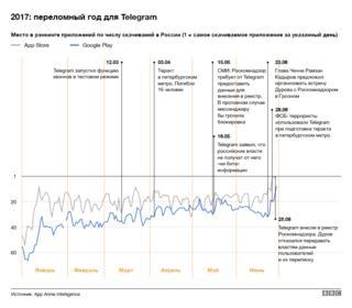 График положения Telegram в чартах с начала 2017 года