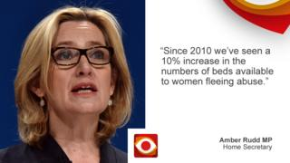"""Claim by Amber Rudd: """"Since 2010 we've seen a 10% increase in the numbers of beds available to women fleeing abuse""""."""