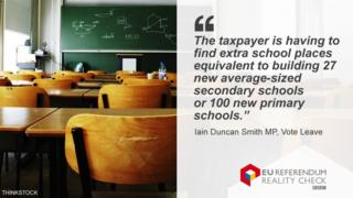 """Reality check graphic showing Iain Duncan Smith's quote saying: """"The taxpayer is having to find extra school places equivalent to building 27 new average-sized secondary schools or 100 new primary schools."""""""